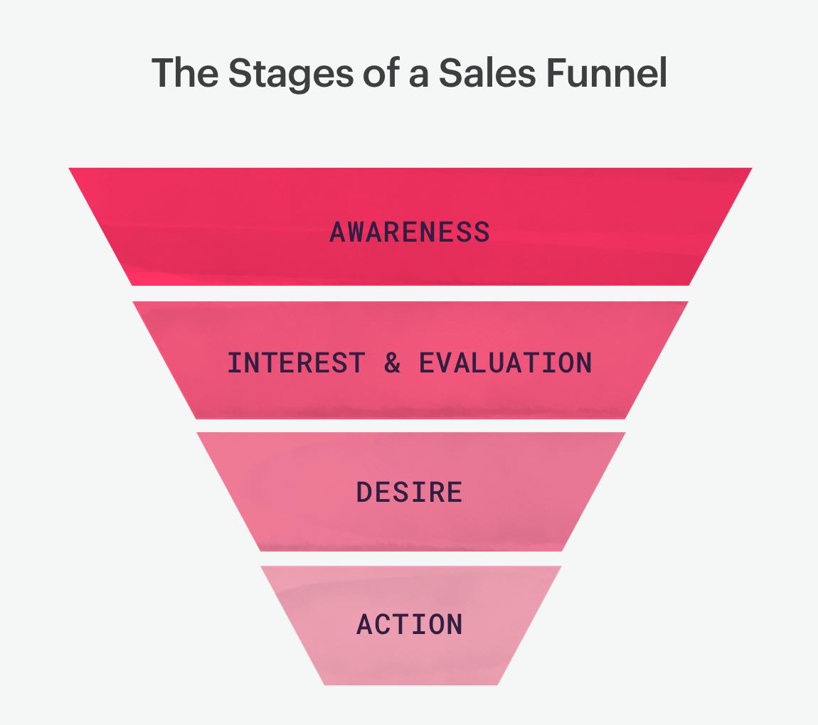 Sales Funnel Simplified